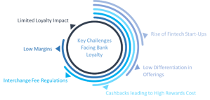 Challenges Facing Banks