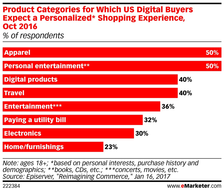 eMarketer_Product_Categories_for_Which_US_Digital_Buyers_Expect_a_Personalized_Shopping_Experience_O..._222384