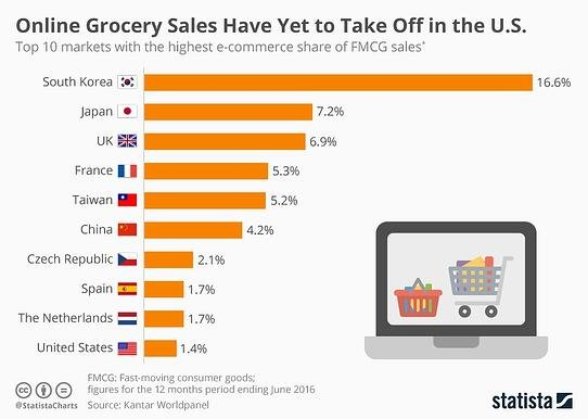 Online Grocery Sales Have Yet to Take Off in the US