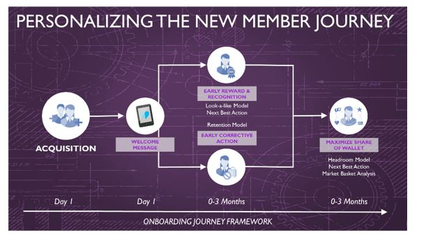 Personalizing New Member Journey